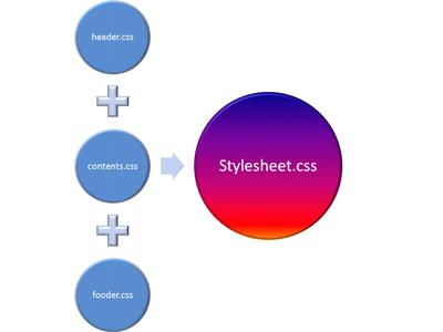 """header.css""、""contents.css""、""fooder.css""を足して、stylesheet.cssを構成していることを表している図"